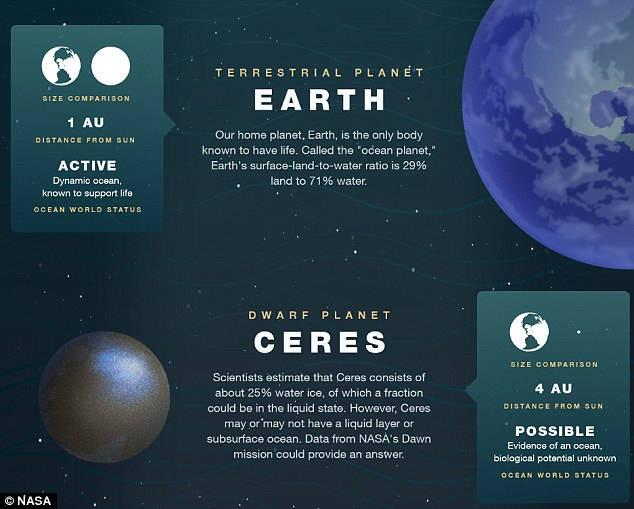 AGUA EVERYWHERE: Nueve mundos en el Sistema Solar tendrían océanos subterráneos