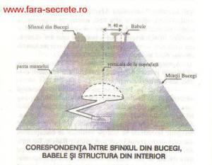 LOS MONTES DE BUCEGI – RUMANIA: PODRIAN CAMBIAR COMPLETAMENTE EL DESTINO DE LA HUMANIDAD