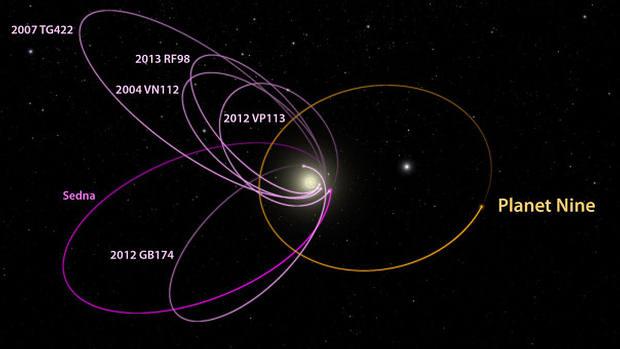 Los 6 objetos del cinturón de Kuiper que delatan al Planeta X