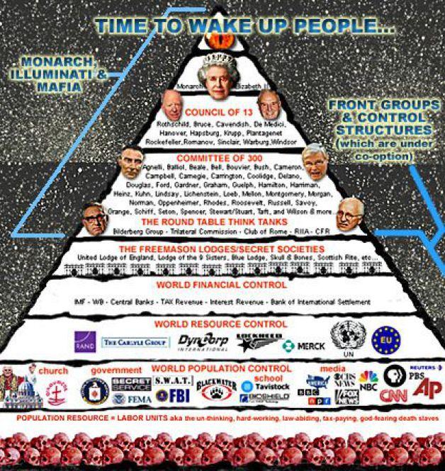 Linajes De Los Illuminati: El Linaje Rockefeller