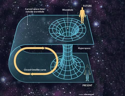 Viajar hacia atrás en el tiempo: Agujeros de gusano podrían vencer el Principio de la Incertidumbre de Heisenberg