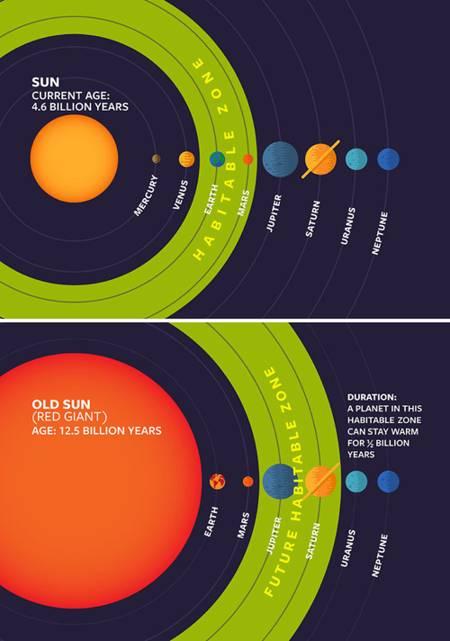 La «zona habitable» para vida extraterrestre podría ser mucho mayor de lo que pensábamos