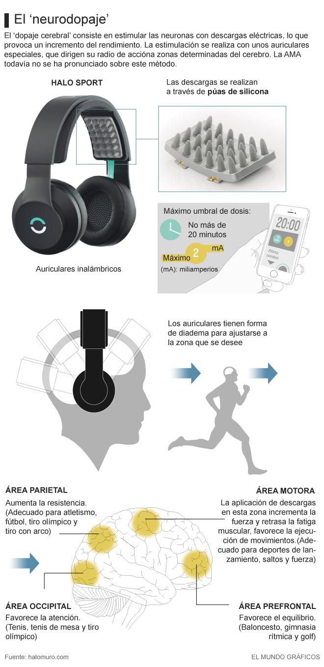 Lo último en dopaje: descargas eléctricas a través de auriculares
