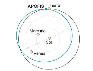 1357839126 917968 1357847475 sumario normal - El amenazador asteroide Apofis es mayor de lo que se creía