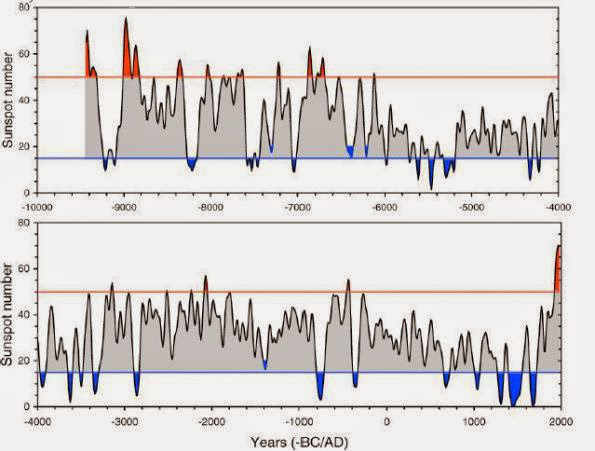 fdbf1 sunspot3 - El Sol versus Calentamiento Global