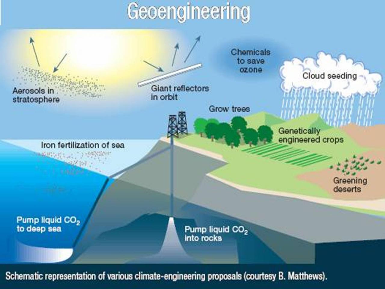 GEOINGENIERÍA CLIMÁTICA: EVALUACIÓN TÉCNICA Y DISCUSIÓN SOBRE SUS IMPACTOS