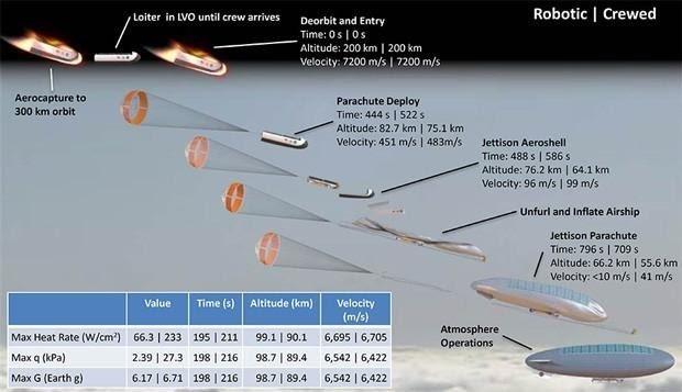 650 1200 8 - Éste es el plan de la NASA para llevarnos a Venus
