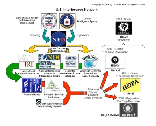 La CIA, las ONG y las Revoluciones de Color