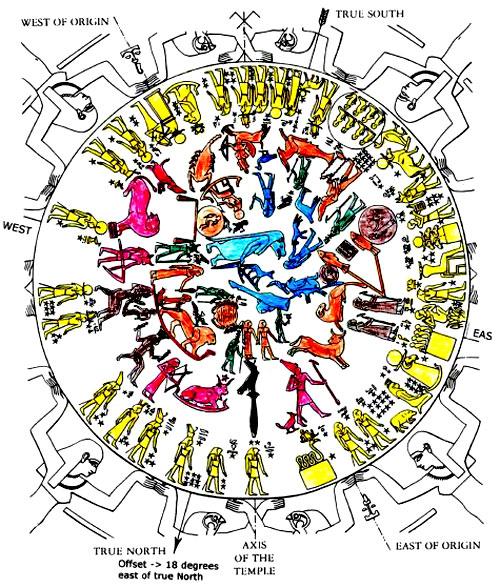 Déndera: El Asombroso Zodíaco