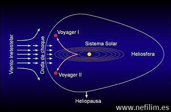 El Sistema Solar entra en un Calentamiento Global