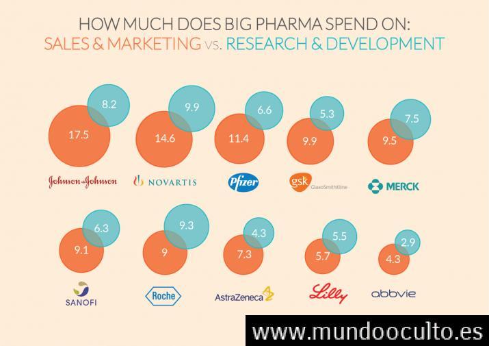 Solo el 10% de las farmacéuticas gastaron mas dinero en investigación que en publicidad