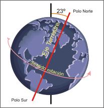 El Sol ya no sale y se pone por donde solía.La NASA lo sabe Eje tierra ha cambiado.