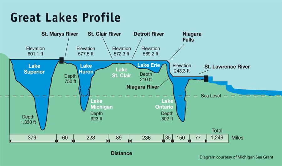 grandes lagos - Bannockburn, el barco fantasma de los Grandes Lagos
