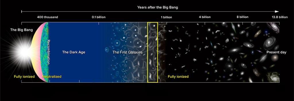 Ya había galaxias en el Universo antes de cumplir 800 millones de años