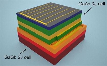 Una nueva célula solar captura casi toda la energía que recibe