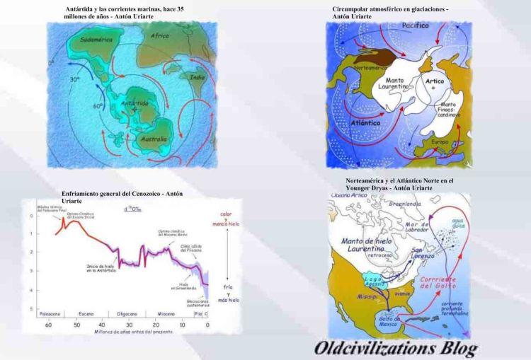 Los cambios geológicos y su efecto en antiguas civilizaciones