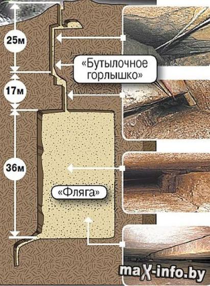 SE ENCONTRARON EXTRAÑAS CUEVAS CONSTRUIDAS CERCA DE ZAYUKOVO EN RUSIA