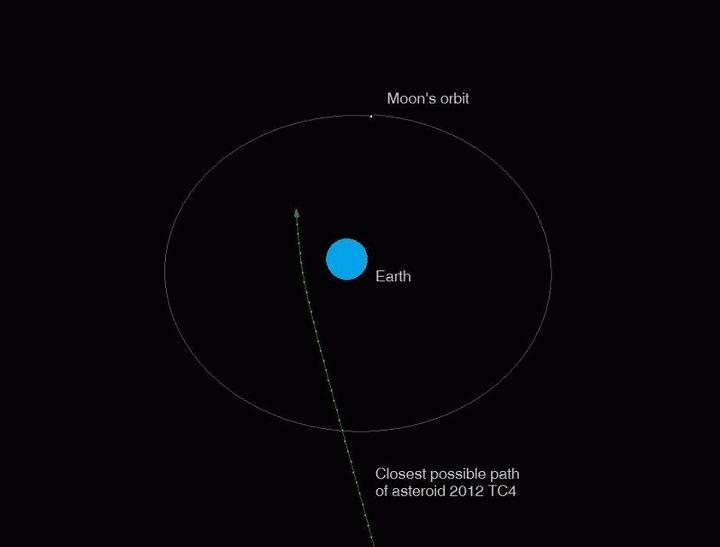 Asteroide dos veces mayor que el de Cheliábinsk se dirige hacia la Tierra