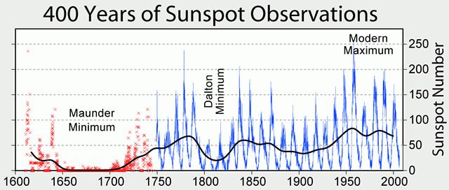 Predicen una «mini edad de hielo» para 2030 por baja actividad solar