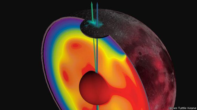 El eje de rotación de la luna ha cambiado