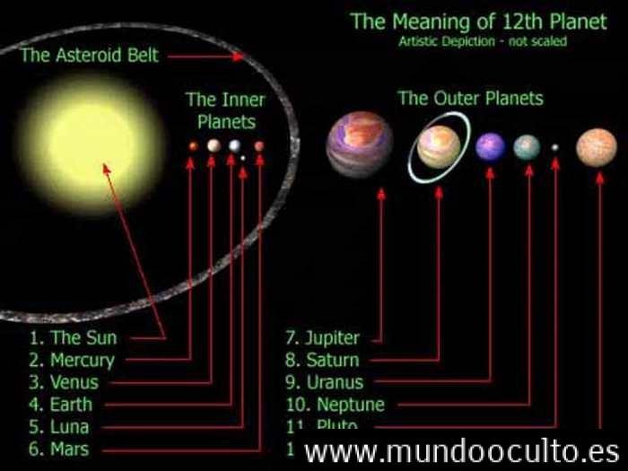 Comprobado Planeta Nibiru, Existe según Los Astronomos.