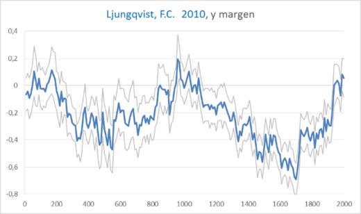 Del año 900 hasta el 1300, la Tierra era más caliente que ahora y en el Periodo Romano mucho más