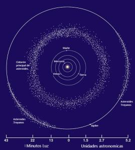 Faetón el planeta entre Marte y Júpiter