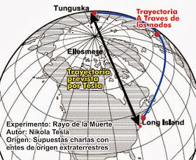 Tesla, Tunguska y como fusionó dos universos