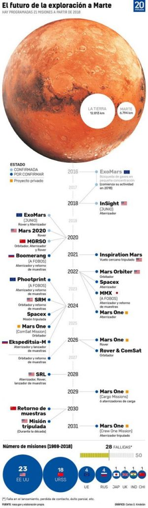 Así serán todas las misiones que despegarán rumbo a Marte