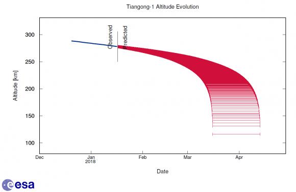 Las ciudades con más probabilidades para el estrellamiento de la estación espacial Tiangong-1