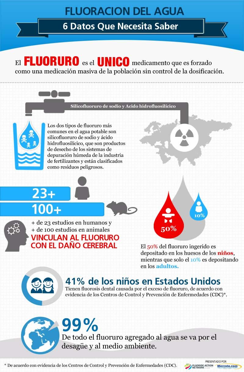 los niños que viven en areas con agua altamente fluorada tienen menos coeficiente intelectual 1 - Los niños que viven en áreas con agua altamente fluorada tienen menos coeficiente intelectual