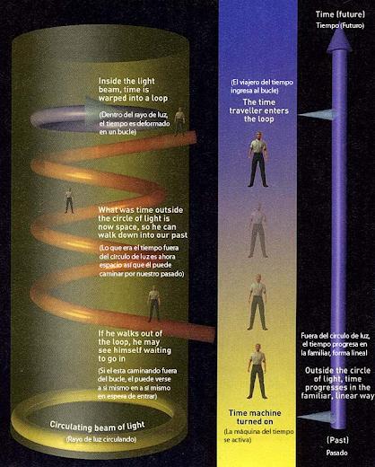 Los viajes en el tiempo estan cerca, afirma físico