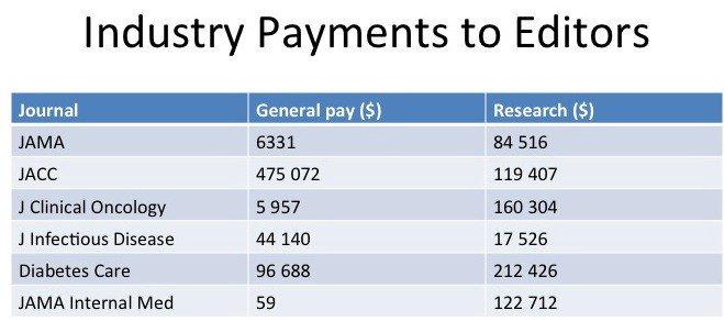 Esta es la cantidad enfermiza Las compañías farmacéuticas pagan a los mejores editores de revistas