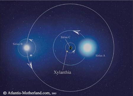 Los Dioses llegados de las estrellas