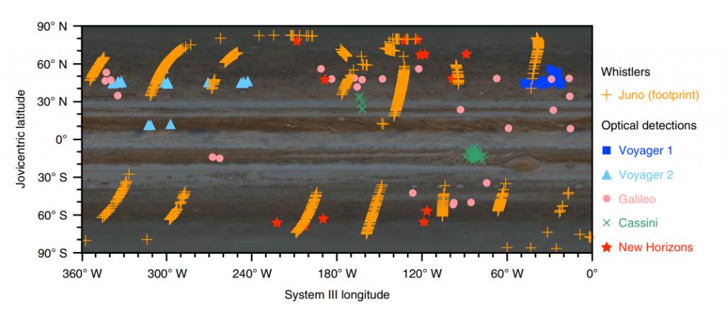 Los científicos han desentrañado el secreto de los rayos en Júpiter
