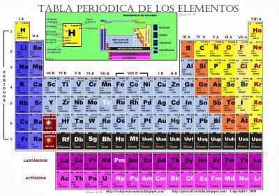 tabla periodica FINAL1l 400x281 - Investigadores se hallan a la caza del elemento 119 de la tabla periódica: los experimentos están en curso