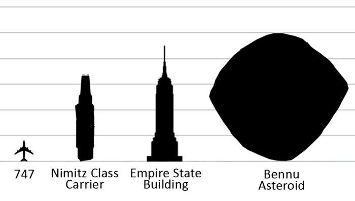Asteroide Bennu la potencial amenaza para el planeta Tierra orbita alrededor del Sol