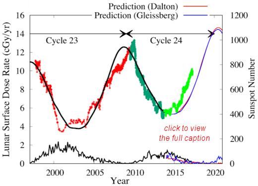 El empeoramiento de la situación de rayos cósmicos
