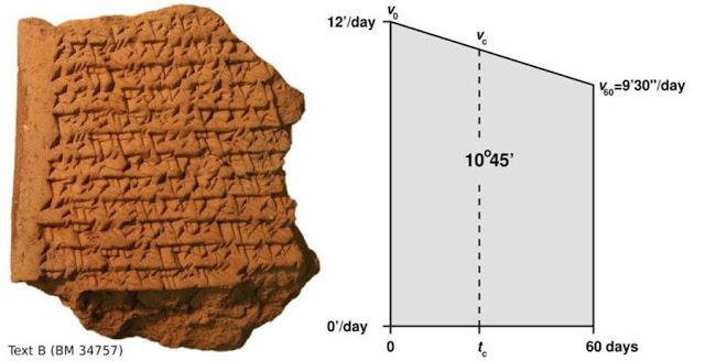 Tablilla babilónica predice el trayecto de Júpiter 1000 años antes que existieran los telescopios