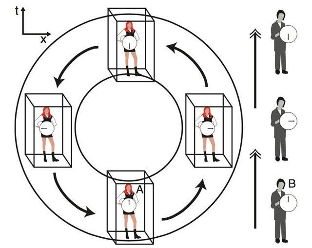 Físicos dicen haber creado un modelo matemático para una máquina del tiempo funcional