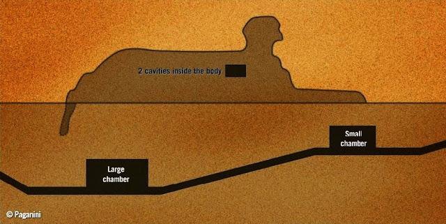 Entradas secretas en la esfinge hacia camaras secretas pueden haber sido reveladas