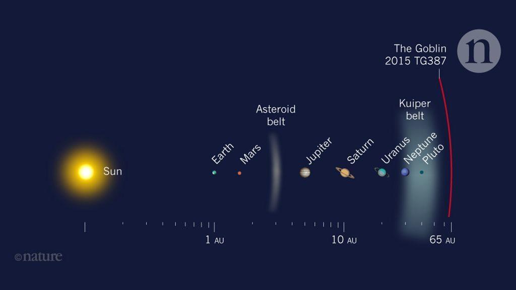 Astrónomos descubren un nuevo Planeta enano en nuestro Sistema Solar