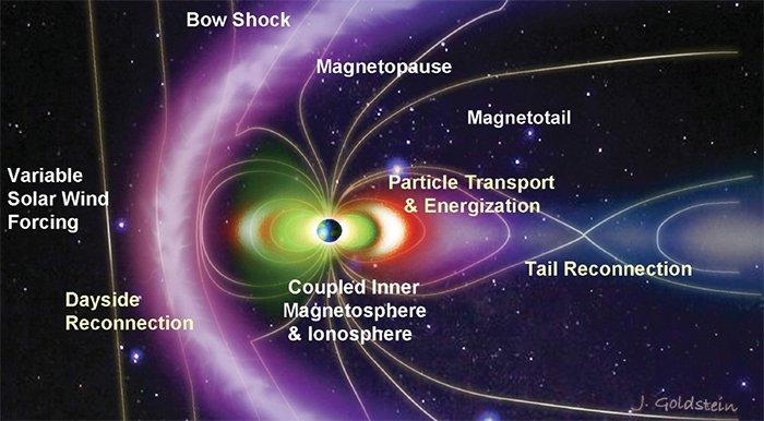 La NASA acaba de detallar una explosión de partículas cargadas en la magnetosfera terrestre