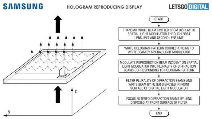 #Samsung ha presentado una patente que trastorna el mundo de los teléfonos inteligentes. Los Hologramas serán una realidad
