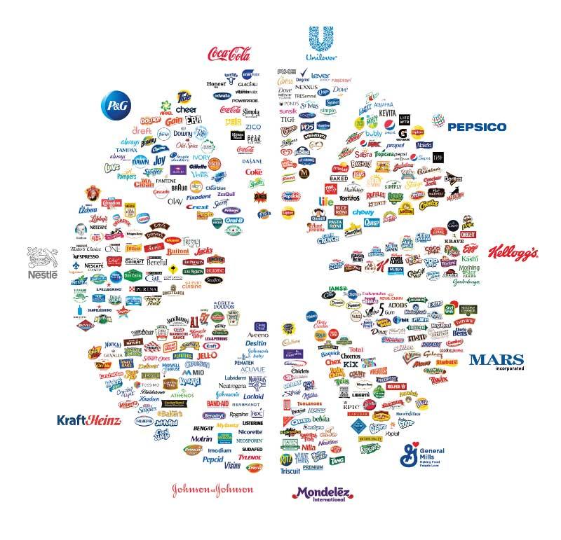 Estas 11 compañías controlan todo lo que compras