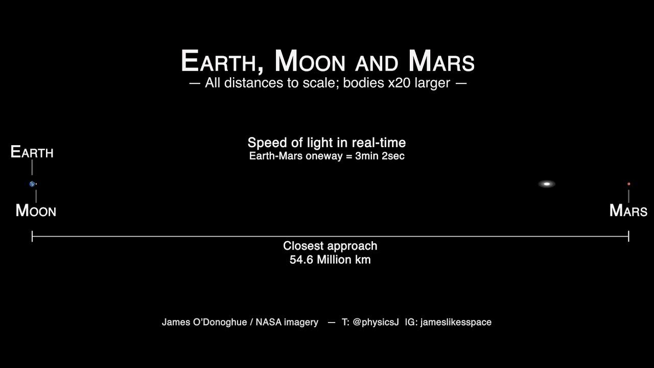 Ir y volver de Marte en seis minutos a la velocidad de la luz [VIDEO]