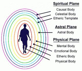 Una entidad multidimensional podría controlar a los seres humanos