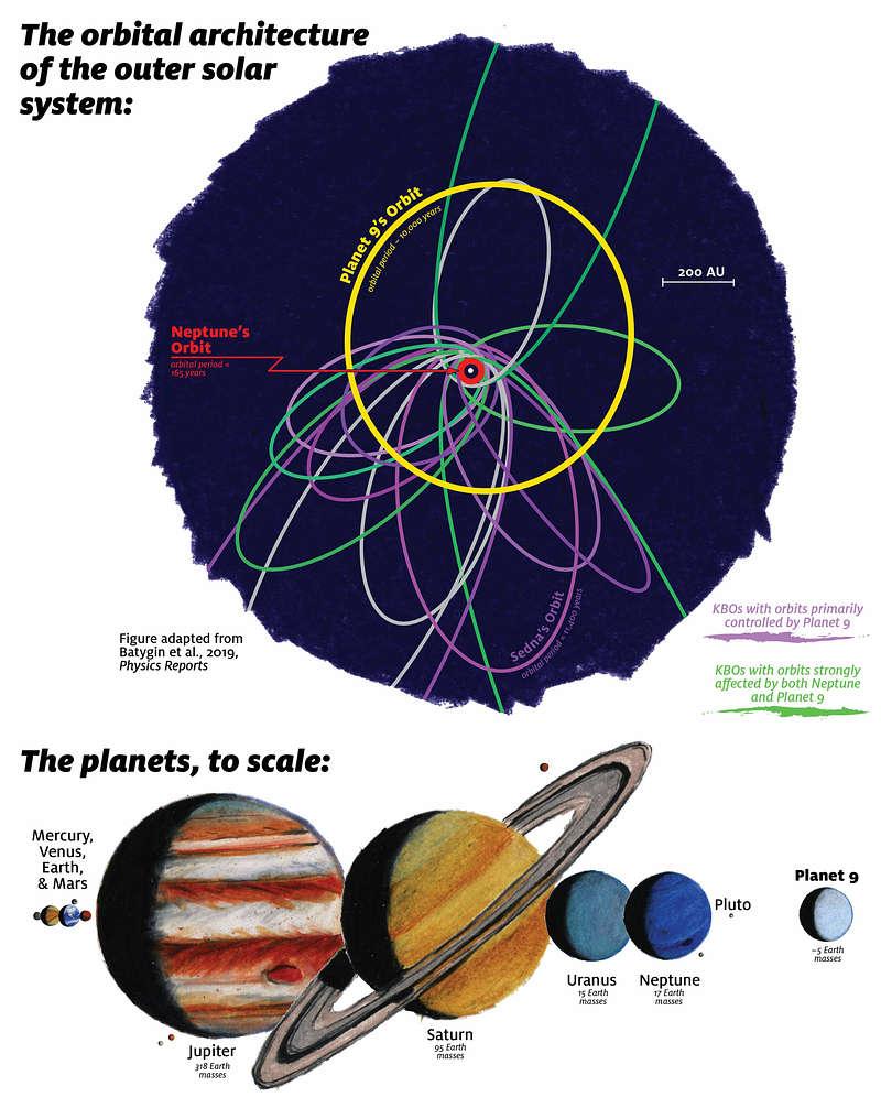 El Planeta Nueve es cinco veces más masivo que la Tierra y está más cerca de lo que se pensaba
