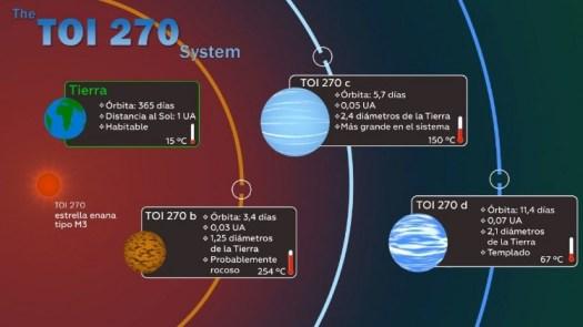 Consiguen sistema vecino con tres exoplanetas que constituyen «un eslabón perdido»