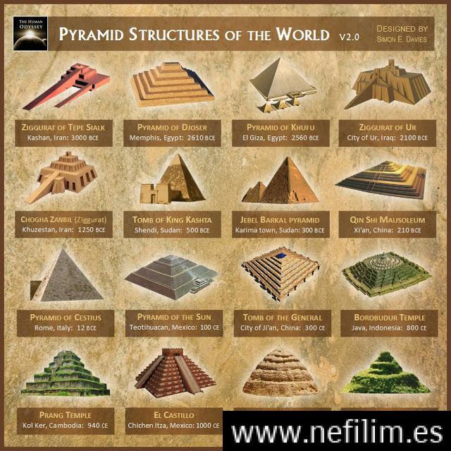Historia prohibida simbolos ocultos que conectan a las mas grandes civilizaciones antiguas